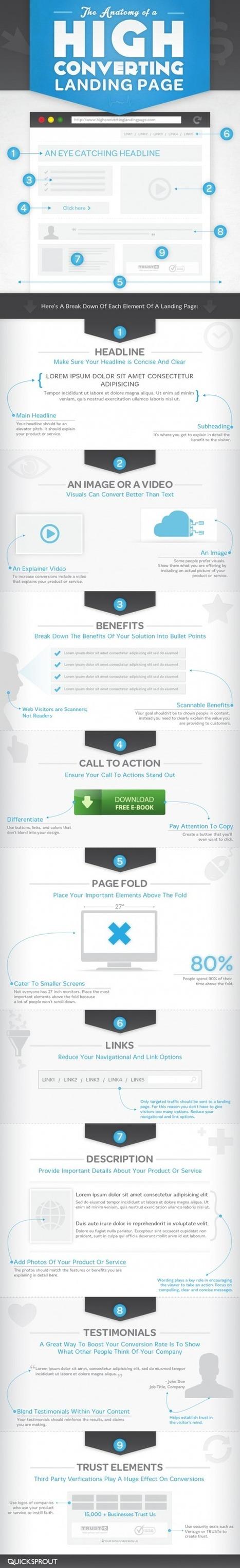 Anatomie d'une Landing Page qui Convertit Très Bien | Emarketinglicious | Web development | Scoop.it