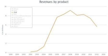 L'iPhone Lite vedrà l'eliminazione del mercato degli iPod? | tecnologia | Scoop.it