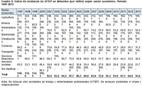 LRT, 20 años después: Repaso de las estadísticas de la SRT | Salud Publica | Scoop.it
