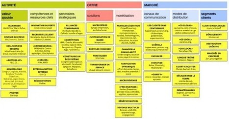 43 Innovations de business model | Merkapt | Business model - inspiration | Scoop.it