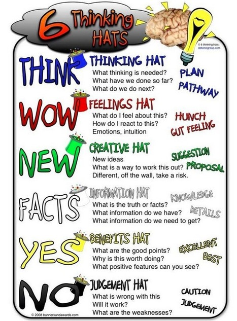 Two Great Classroom Posters on The Six Thinking Hats | Teaching | Scoop.it