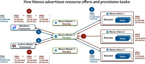 Delivering eBay's CI Solution with Apache Mesos – Part I — eBay Tech Blog | Openstack | Scoop.it
