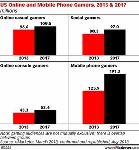 Gaming on Mobile Leads All Other Online Platforms | Mobile Computing | Scoop.it