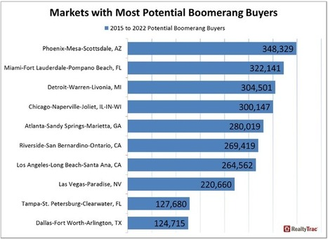 Millions of Boomerang Buyers Poised to Re-Enter Housing Market | Real Estate | Scoop.it
