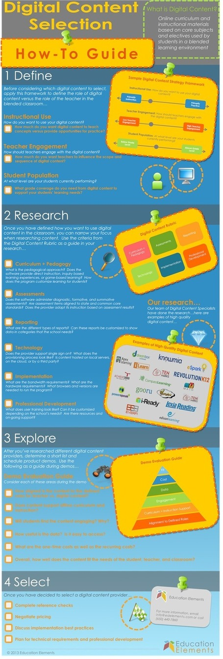 Infographic: Selecting Digital Content for Your School | Blended Learning Lab | Scoop.it