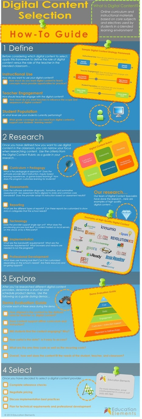 The Teacher's Guide To Choosing The Best Digital Content [Infographic] | The art of innovation in education | Scoop.it