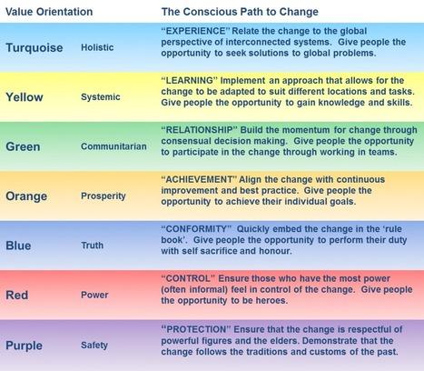 » Conscious Organisational Change » Creative Edge   contemporary art uk   Scoop.it