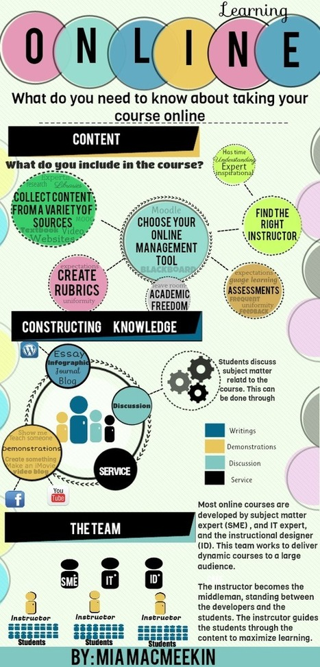 The Beginner's Visual Guide To Online Learning [Infographic] | TEFL & Ed Tech | Scoop.it
