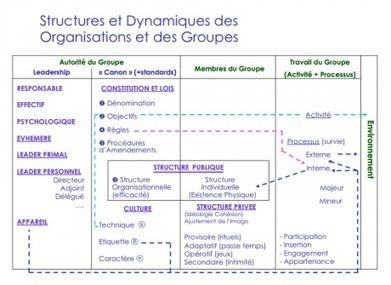 Open & Fly » La Théorie Organisationnelle de Berne (T.O.B.) | coaching | Scoop.it