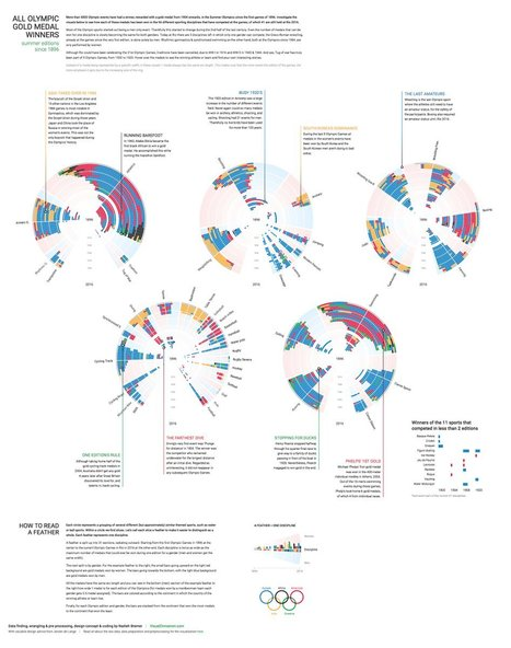 Olympic Feathers | Big Data - Visual Analytics | Scoop.it
