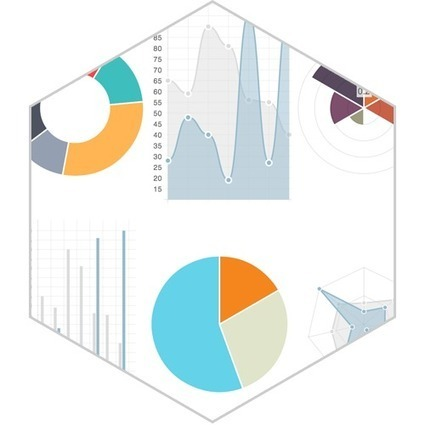 Chart.js | HTML5 Charts for your website. | js | Scoop.it
