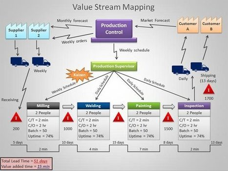 Value Stream Mapping PowerPoint Template | Looking Good | Scoop.it