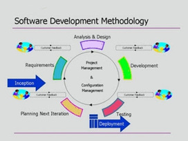 Why Should One go for Custom Software Development? | IT OUTSOURCING COMPANY INDIA | IT OUTSOURCING COMPANY INDIA, Outsourcing Software, Enterprise Application Integration Services, Custom Software Application Development India, ERP Solutions, Web Application Development | Scoop.it