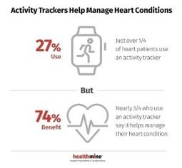Health Consumers Use of Apps Is Up, Accenture Finds - Health Populi | M-HEALTH  By PHARMAGEEK | Scoop.it