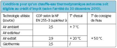 Un matériel sûr, performant et économe   Les-materiaux-ecologiques.fr   Scoop.it