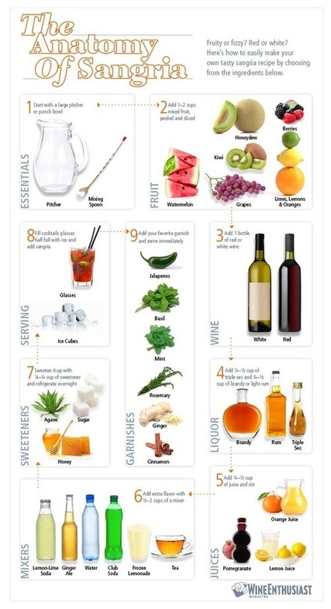 The Anatomy of Sangria [infographic] | The Wine House | Scoop.it