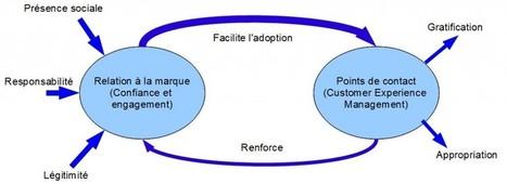 Christophe Benavent – La relation client : responsabilité et réglements | Gestion relation client | Scoop.it