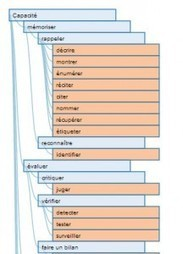 Exemple de #visualisation Web d'une #ontologie simple | #Objets Numériques et #Sémantique | e-Xploration | Scoop.it