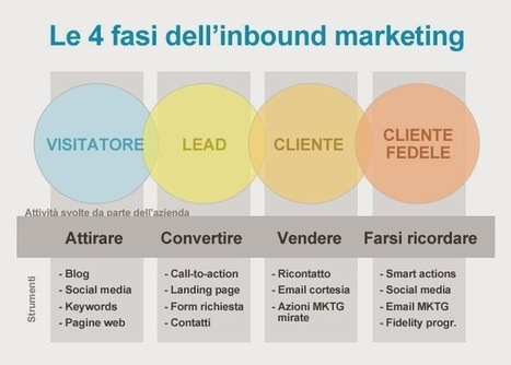 l'inbound marketing e' come una sedia a tre gambe - simone serni ... | Content Marketing | Scoop.it