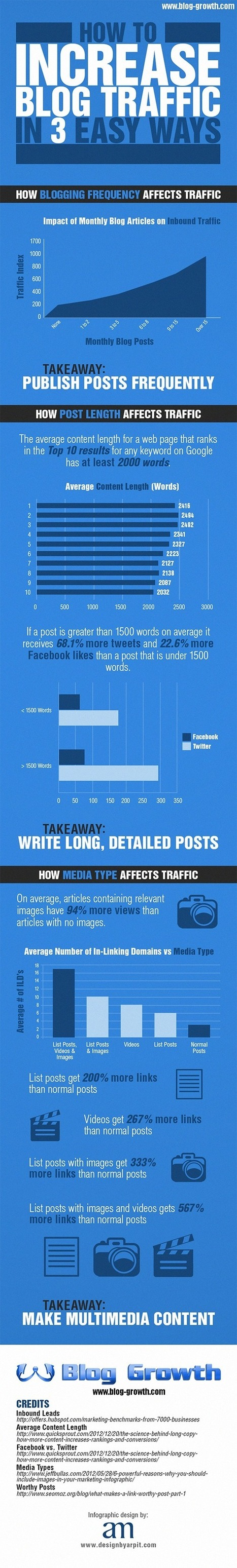 3 Easy Ways to Increase Blog Traffic | Web Design and Internet Marketing | Scoop.it
