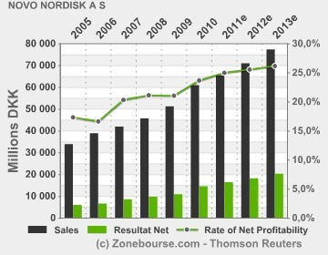 Novo Nordisk B : New data show people with type 2 diabetes experience greater improvements in glycaemic control when using Victoza® early in diabetes treatment (13 September 2011)   4-Traders   Veille Pharma   Scoop.it