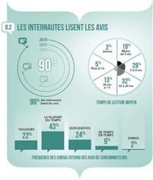 Les Avis Consommateurs : un Elément Central dans l'Acte d'Achat | WebZine E-Commerce &  E-Marketing - Alexandre Kuhn | Scoop.it