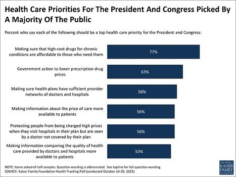 Poll: Prescription Drug Costs Remain Atop Public's Health Care Agenda | Reforming the healthcare system | Scoop.it