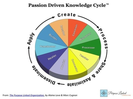 How passion fuels innovation  | digitalNow | Scoop.it