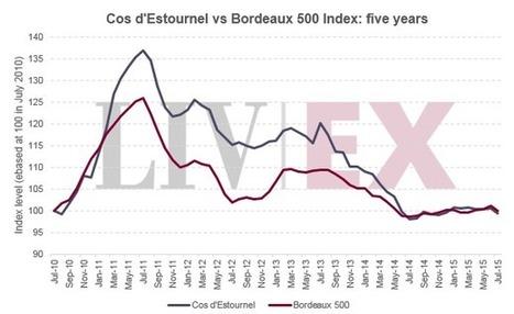 Spotlight on … Cos d'Estournel | Vitabella Wine Daily Gossip | Scoop.it