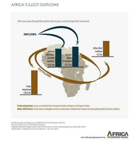 Sub-Saharan Africa loses 5.7 percent of GDP to illicit financial outflows – Africa Progress Panel | GEOPOLITICS | Scoop.it