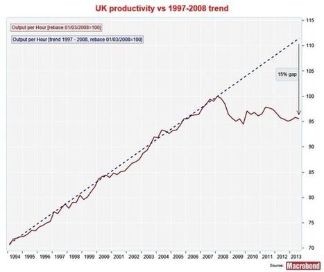 A2 Macro Pre-Release Extract 2 & 3: Data on UK output gap post recession | F585 | Scoop.it