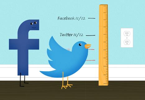 5 mistakes charities make when measuring digital   Facebook, non profits & digital   Scoop.it