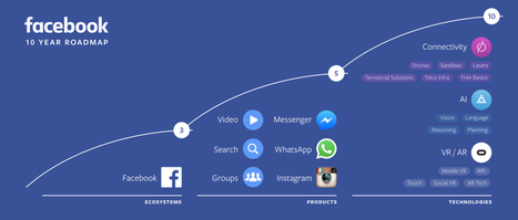 Technology to Connect the World: F8 Day One Roundup | Facebook Newsroom | Facebook for Business Marketing | Scoop.it