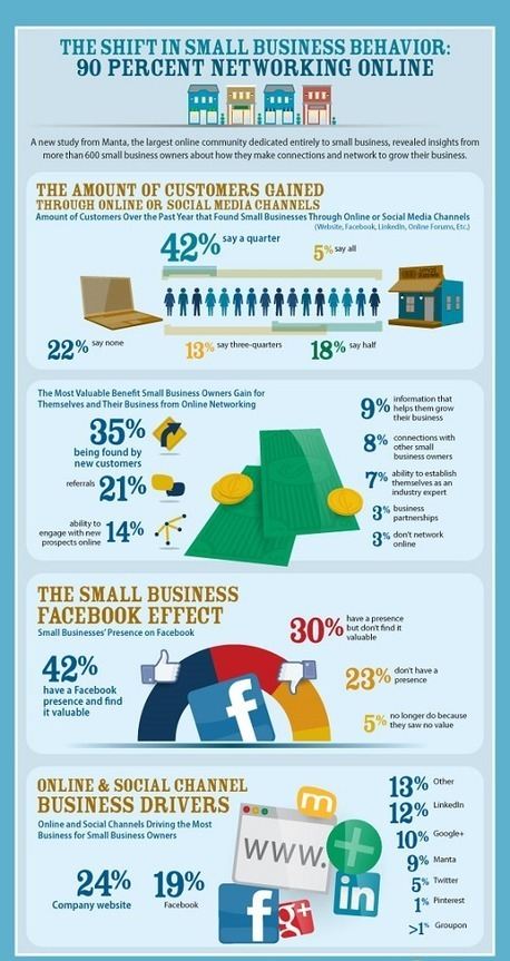 Community Management Conseils: Les réseaux sociaux pour les petits commerces | Informations destinées aux jeunes entreprises (et aux moins jeunes) | Scoop.it
