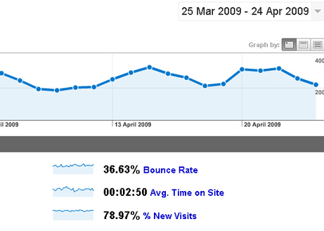 How To Analyze Campaign Success Rates Through Landing Pages | Social Media Today | All about Web | Scoop.it
