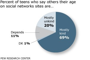 Teens, Kindness and Cruelty on Social Network Sites - Pew Research Center | Psychology and Social Networking | Scoop.it