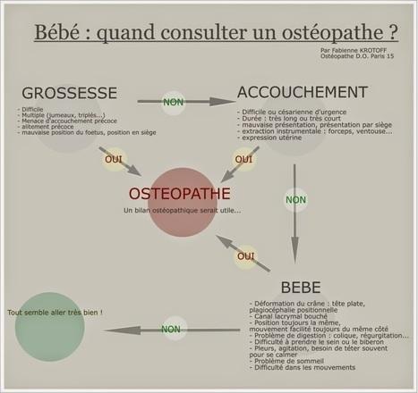 Paris 15 ostéopathe: Bébé : quand consulter un ostéopathe ? | osteopathie | Scoop.it