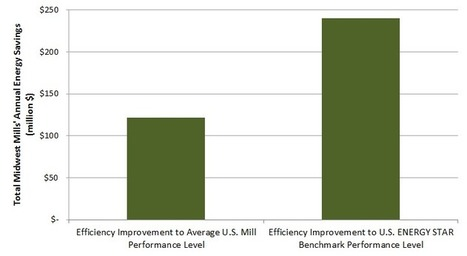 Cutting Carbon through Industrial Energy Efficiency: The Case of ... | Energy | Scoop.it