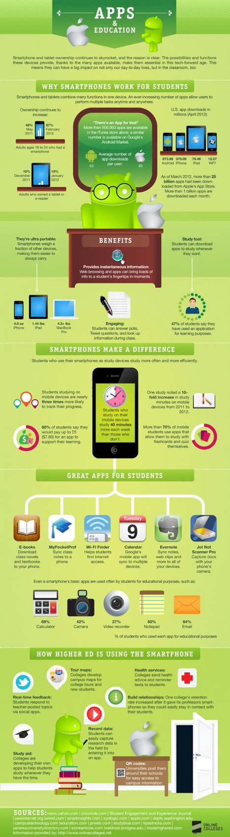 The 60-Second Guide To Smartphones In Education | Edudemic | The Slothful Cybrarian | Scoop.it