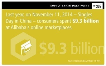 Adding Omnichannel to Singles Day Strategy Poses Major Retail Challenges | Retail Supply Chain Management | Scoop.it