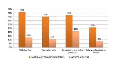 The Economics Of Emotion | Binterest | Scoop.it