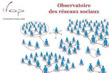Les 12 points à retenir de l'étude IFOP sur les réseaux sociaux en France | Communication & médias sociaux | Scoop.it