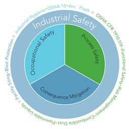 Ingeniería y gestión de la seguridad industrial - Alianza Superior   Ingeniería y gestión de la seguridad industrial   Scoop.it