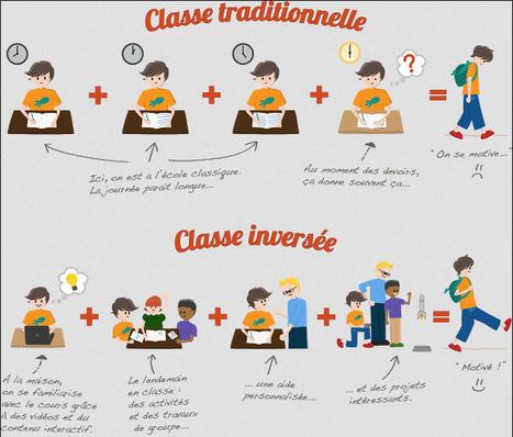 La classe inversée | Pédagogie & TUICE | Pédagogie Inversée et enseignement alternatif par les TICE | Scoop.it