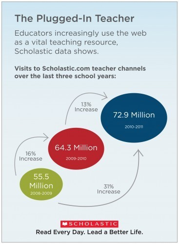 INFOGRAPHIC: The Plugged-In Teacher | 21st C - Exponential Education | Scoop.it