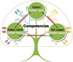 ¿Qué es el aprendizaje basado en competencias? | Entornos y Redes - CUED | Scoop.it
