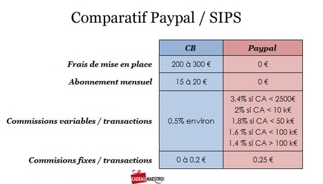 E-Commerce : CB ou Paypal, que choisir ? | enviedentreprendre.com | Web Marketing Magazine | Scoop.it