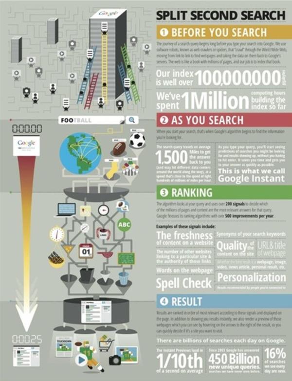 Le Tour du monde en 0.25 seconde, ou le voyage d'une recherche Google (infographie) | Curation, Veille et Outils | Scoop.it