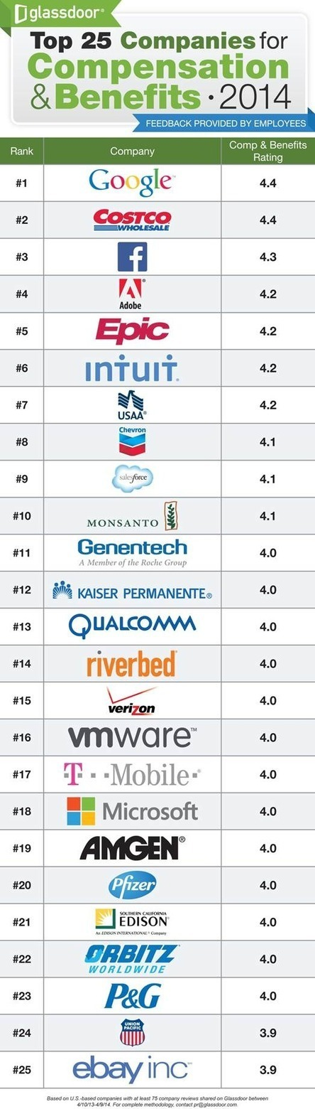 Chart: The top 25 companies for pay and benefits - GeekWire   BigData   Scoop.it