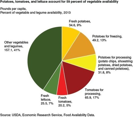 There aren't enough vegetables in America for everyone | Vertical Farm - Food Factory | Scoop.it